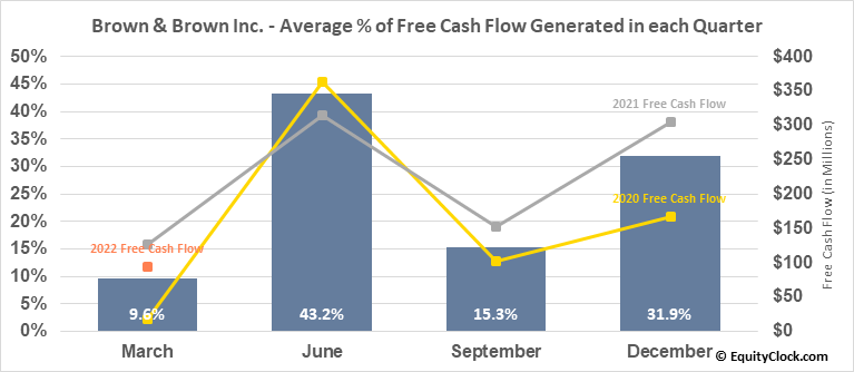Brown & Brown Inc. (NYSE:BRO) Free Cash Flow Seasonality