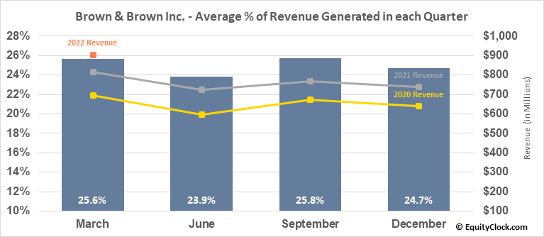 Brown & Brown Inc. (NYSE:BRO) Revenue Seasonality