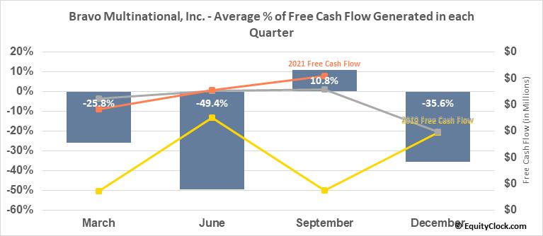 Bravo Multinational, Inc. (OTCMKT:BRVO) Free Cash Flow Seasonality