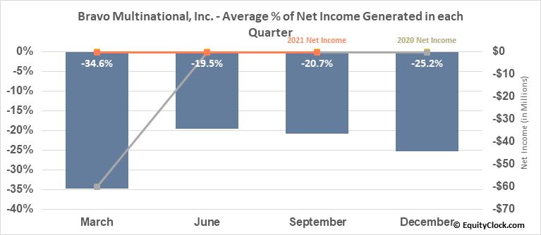 Bravo Multinational, Inc. (OTCMKT:BRVO) Net Income Seasonality