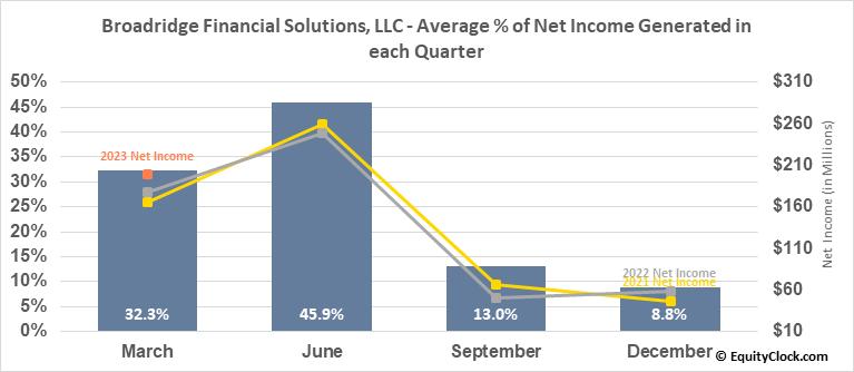 Broadridge Financial Solutions, LLC (NYSE:BR) Net Income Seasonality