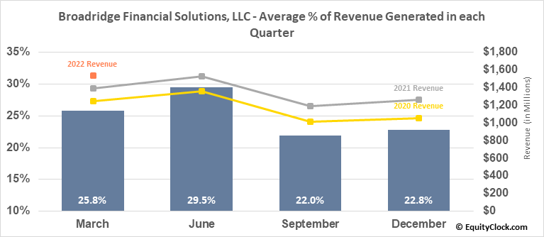 Broadridge Financial Solutions, LLC (NYSE:BR) Revenue Seasonality