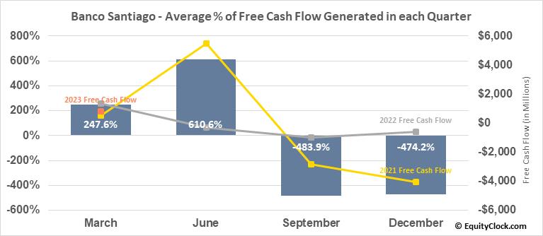 Banco Santiago (NYSE:BSAC) Free Cash Flow Seasonality