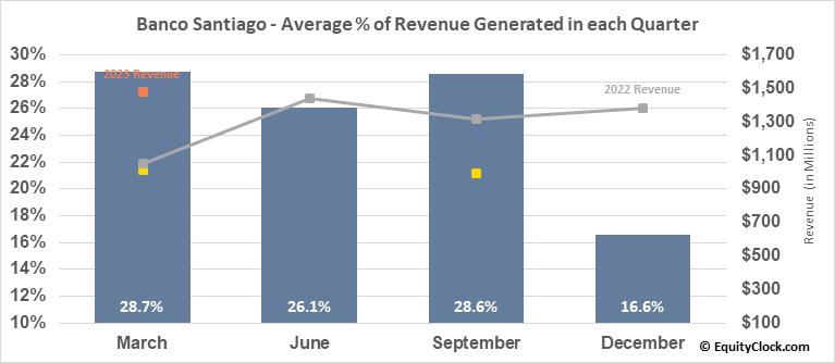 Banco Santiago (NYSE:BSAC) Revenue Seasonality