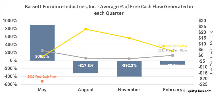 Bassett Furniture Industries, Inc. (NASD:BSET) Free Cash Flow Seasonality