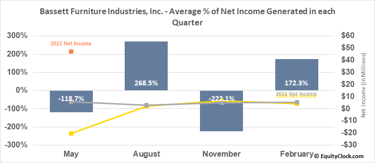 Bassett Furniture Industries, Inc. (NASD:BSET) Net Income Seasonality