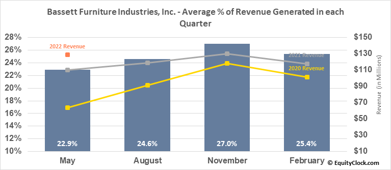 Bassett Furniture Industries, Inc. (NASD:BSET) Revenue Seasonality