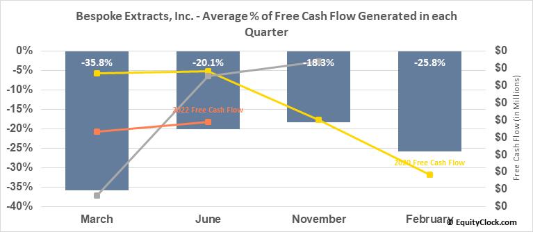 Bespoke Extracts, Inc. (OTCMKT:BSPK) Free Cash Flow Seasonality