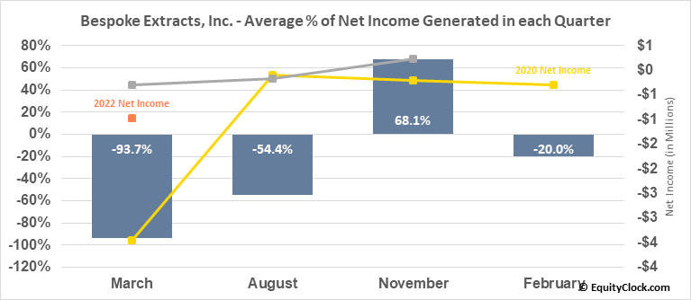 Bespoke Extracts, Inc. (OTCMKT:BSPK) Net Income Seasonality