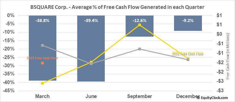 BSQUARE Corp. (NASD:BSQR) Free Cash Flow Seasonality