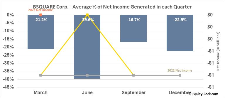 BSQUARE Corp. (NASD:BSQR) Net Income Seasonality