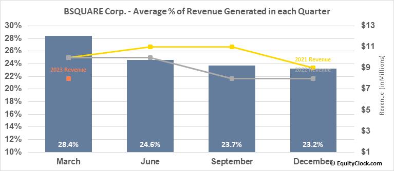BSQUARE Corp. (NASD:BSQR) Revenue Seasonality