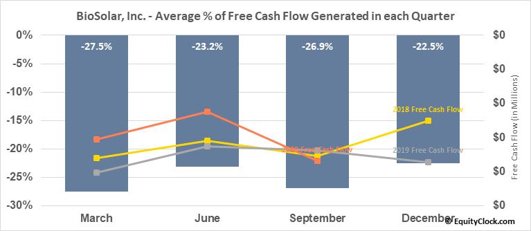 BioSolar, Inc. (OTCMKT:BSRC) Free Cash Flow Seasonality