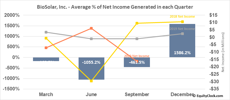 BioSolar, Inc. (OTCMKT:BSRC) Net Income Seasonality