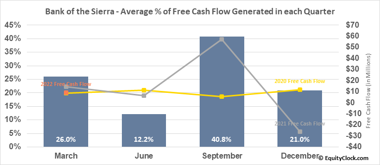 Bank of the Sierra (NASD:BSRR) Free Cash Flow Seasonality