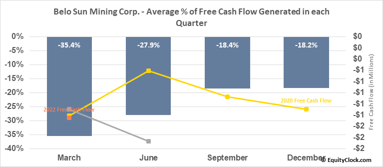 Belo Sun Mining Corp. (TSE:BSX.TO) Free Cash Flow Seasonality