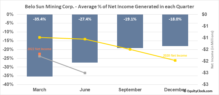 Belo Sun Mining Corp. (TSE:BSX.TO) Net Income Seasonality