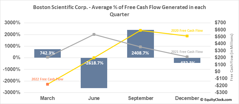 Boston Scientific Corp. (NYSE:BSX) Free Cash Flow Seasonality