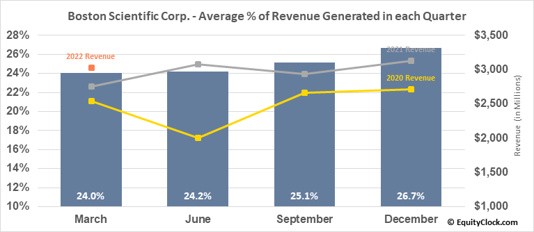 Boston Scientific Corp. (NYSE:BSX) Revenue Seasonality