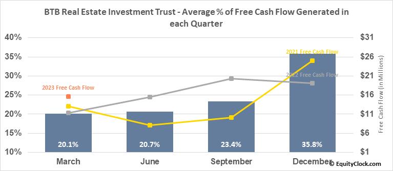 BTB Real Estate Investment Trust (TSE:BTB/UN.TO) Free Cash Flow Seasonality