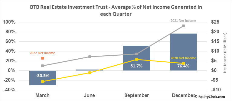 BTB Real Estate Investment Trust (TSE:BTB/UN.TO) Net Income Seasonality
