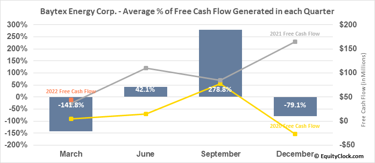 Baytex Energy Corp. (TSE:BTE.TO) Free Cash Flow Seasonality