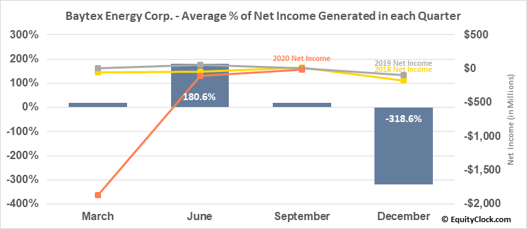 Baytex Energy Corp. (NYSE:BTE) Net Income Seasonality