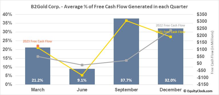B2Gold Corp. (TSE:BTO.TO) Free Cash Flow Seasonality