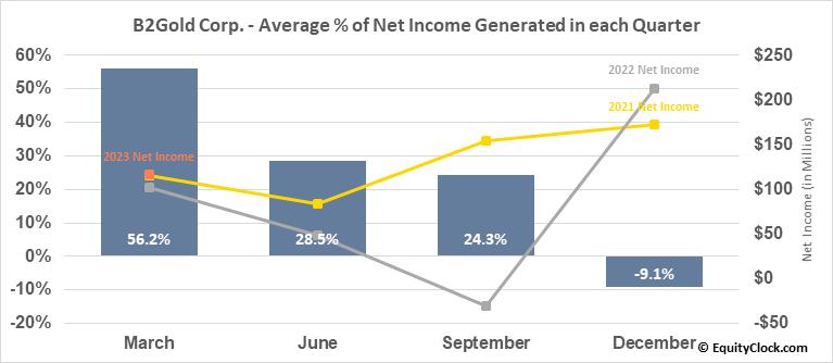 B2Gold Corp. (TSE:BTO.TO) Net Income Seasonality