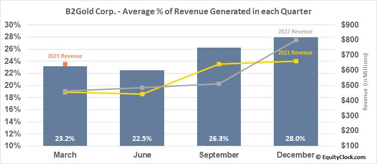 B2Gold Corp. (TSE:BTO.TO) Revenue Seasonality