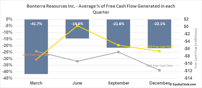 Bonterra Resources Inc. (TSXV:BTR.V) Free Cash Flow Seasonality
