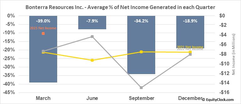 Bonterra Resources Inc. (TSXV:BTR.V) Net Income Seasonality