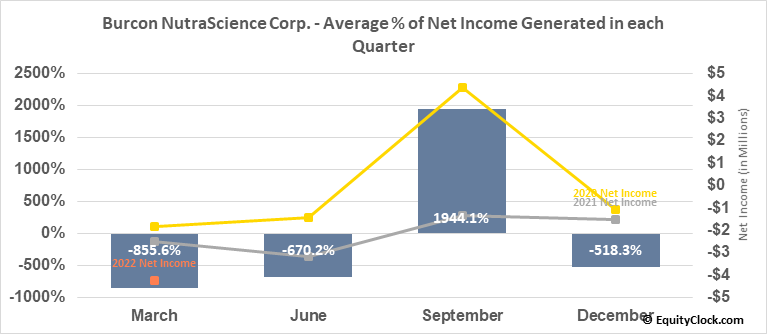 Burcon NutraScience Corp. (TSE:BU.TO) Net Income Seasonality