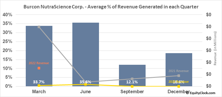 Burcon NutraScience Corp. (TSE:BU.TO) Revenue Seasonality