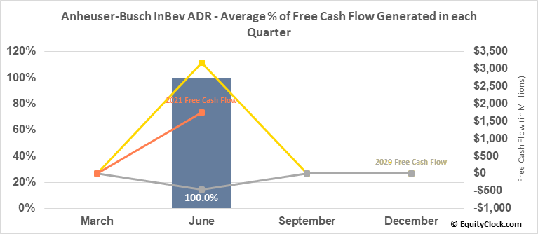 Anheuser-Busch InBev ADR (NYSE:BUD) Free Cash Flow Seasonality