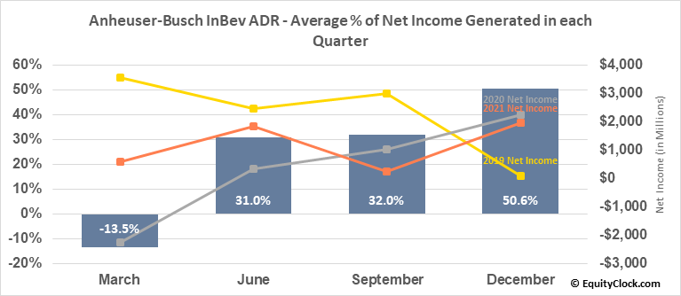 Anheuser-Busch InBev ADR (NYSE:BUD) Net Income Seasonality