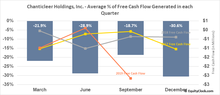 Chanticleer Holdings, Inc. (NASD:BURG) Free Cash Flow Seasonality