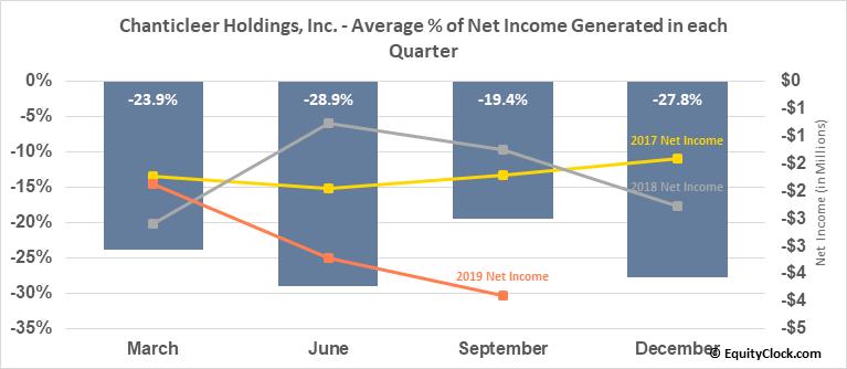 Chanticleer Holdings, Inc. (NASD:BURG) Net Income Seasonality