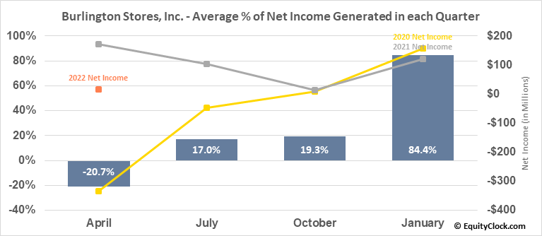 Burlington Stores, Inc. (NYSE:BURL) Net Income Seasonality