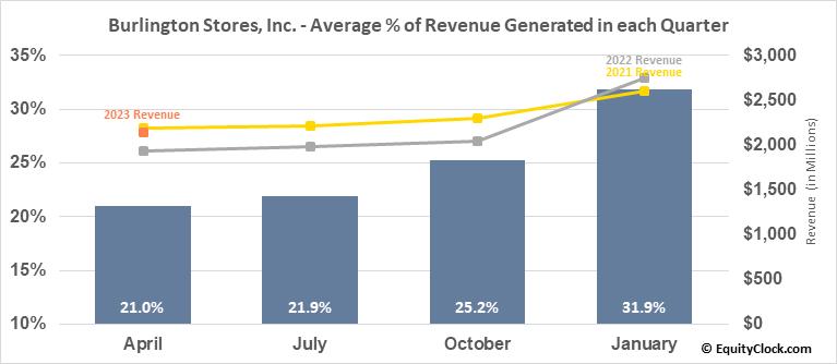 Burlington Stores, Inc. (NYSE:BURL) Revenue Seasonality