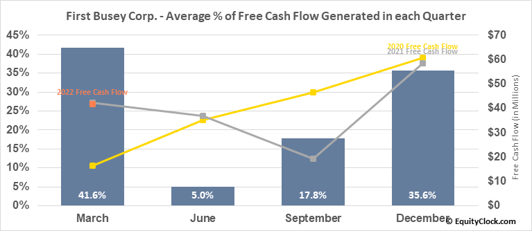 First Busey Corp. (NASD:BUSE) Free Cash Flow Seasonality