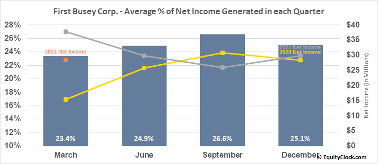 First Busey Corp. (NASD:BUSE) Net Income Seasonality