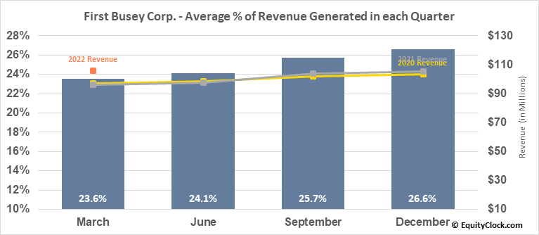 First Busey Corp. (NASD:BUSE) Revenue Seasonality
