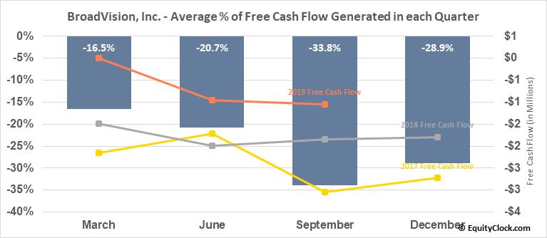 BroadVision, Inc. (NASD:BVSN) Free Cash Flow Seasonality