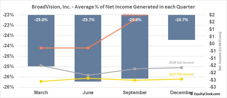 BroadVision, Inc. (NASD:BVSN) Net Income Seasonality