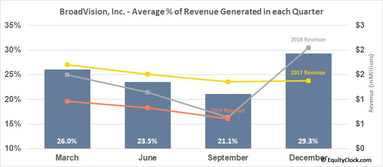 BroadVision, Inc. (NASD:BVSN) Revenue Seasonality