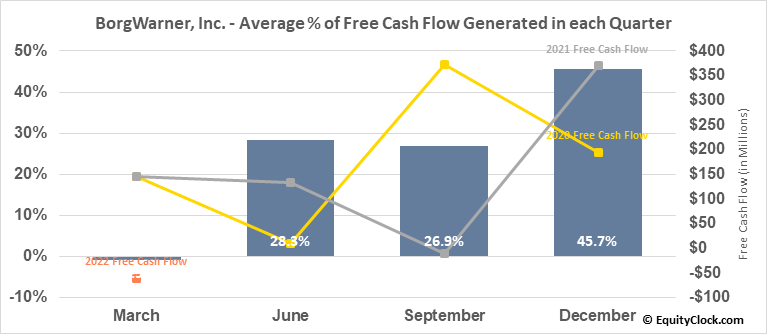 BorgWarner, Inc. (NYSE:BWA) Free Cash Flow Seasonality