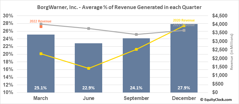 BorgWarner, Inc. (NYSE:BWA) Revenue Seasonality