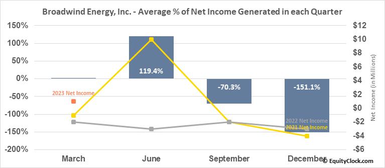 Broadwind Energy, Inc. (NASD:BWEN) Net Income Seasonality
