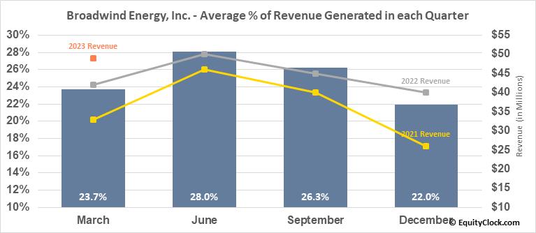 Broadwind Energy, Inc. (NASD:BWEN) Revenue Seasonality